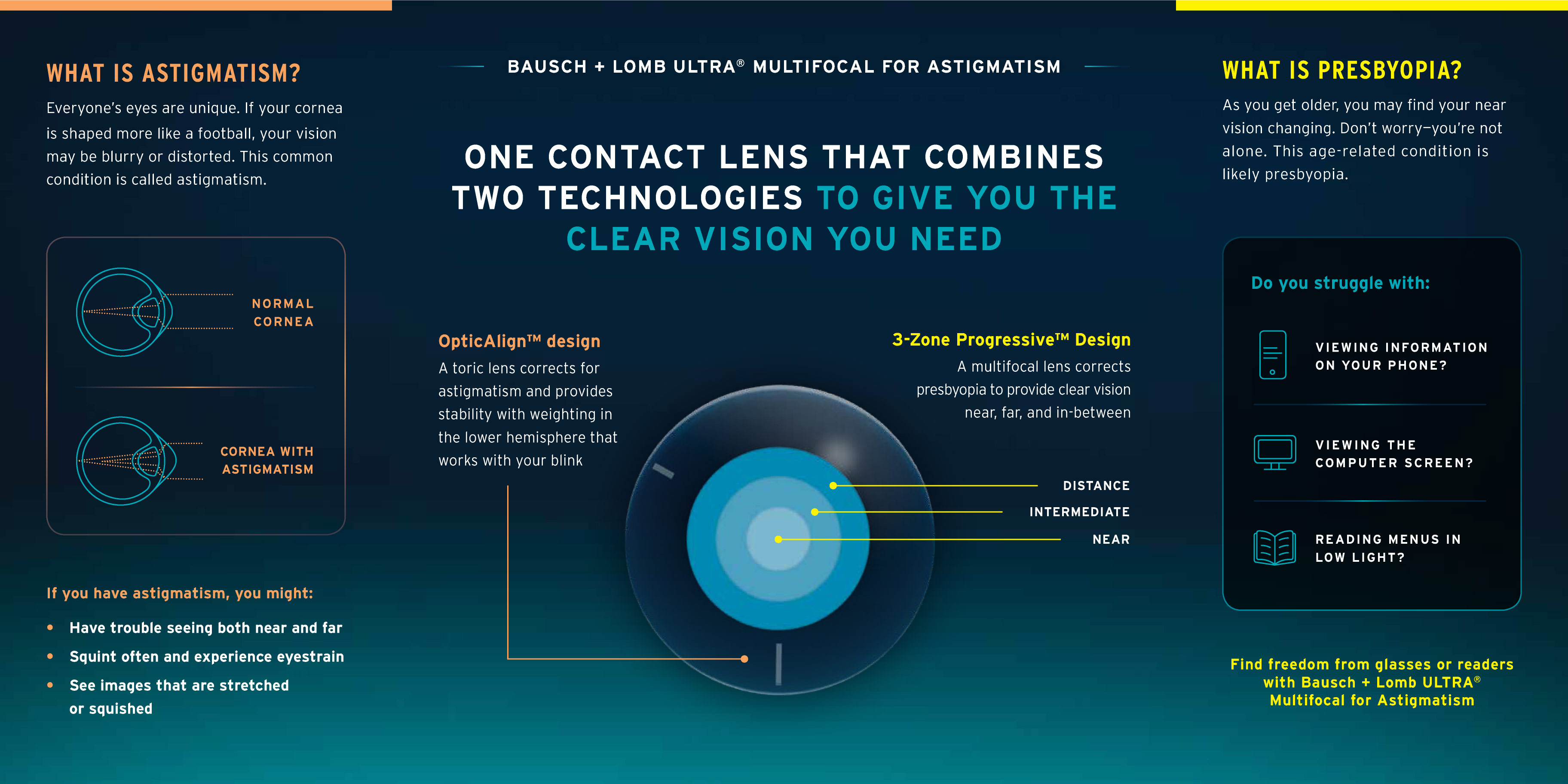 Descriptive sheet of the Bausch & Lomb ULTRA Multifocal for Astigmatism lenses.